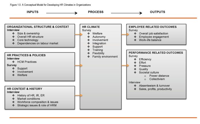 HR climates Framework Model